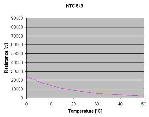 resistor calculator temperature resistor calculator temperature 28 images ntc resistance to temperature calculator 28 images