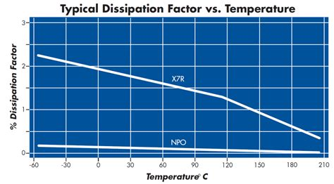 npo capacitor temperature rating 28 images capacitor multilayer capacitor mlc synton tech