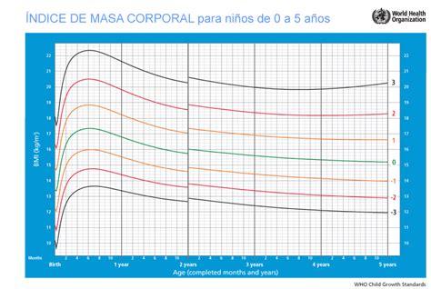 tabla imc indice de masa corporal taringa tablas de estatura peso e imc club madres
