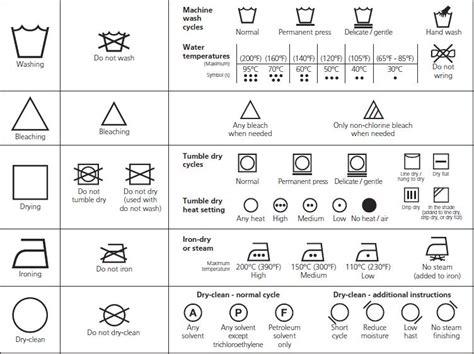 Kain Lebel Laundry 1 label petunjuk perawatan panduan mengenai sistem