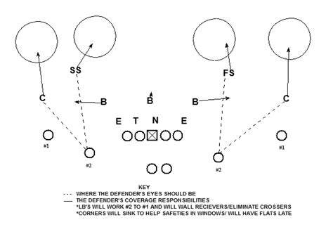 cover 2 defense diagram pinstripe bowl review attacking cover 4 loyal sons