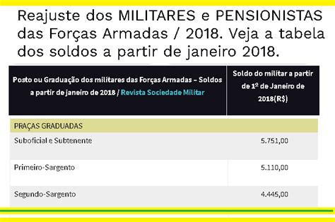 reajustes para militares das forcas armadas 2016 tabela de reajuste dos militares das foras armadas para
