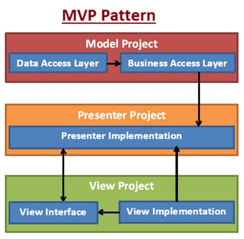 pattern mvp java singleton factory pattern free patterns