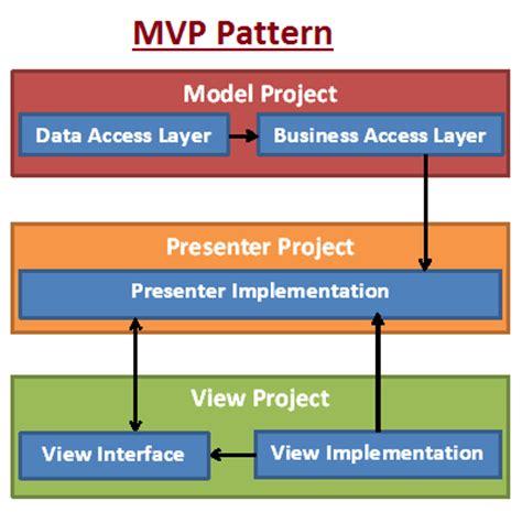 mvp pattern asp net tutorial mvp pattern impulse code