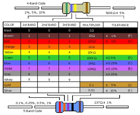 color resistor code chart electronics technician resistor color code