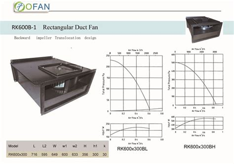 rectangular inline duct fan ec fans dc fans external rotor motor centrifugal fan