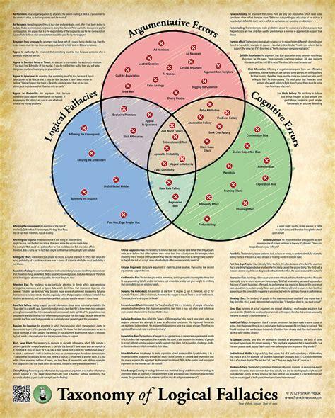 diagram poster poster taxonomy of logical fallacies logic poster 14