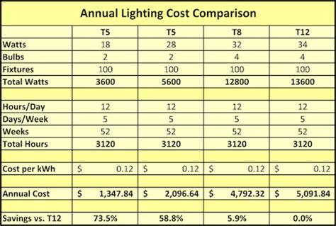 led vs t5 shop lights t5 ls vs t8 ls 187 ls and lighting