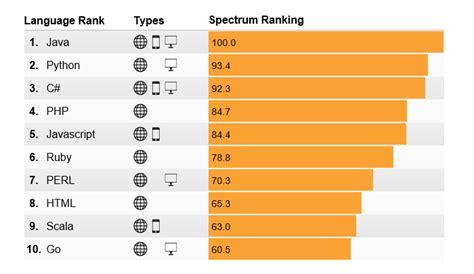 best language top programming languages in 2014 ieee spectrum s
