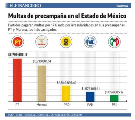 multas en estado de mxico edo fotomultacommx la compra de votos en el edomex y un ine al borde del