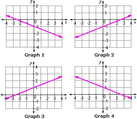 graphing y mx b worksheet graph using slope intercept form worksheet problems solutions