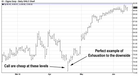 how to swing trade options simple swing trading options strategies