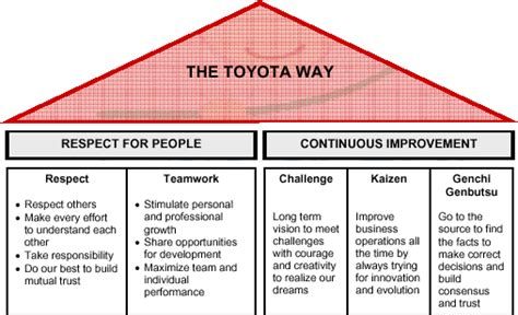 toyota way book everything you need to about the lean startup