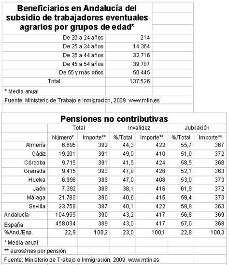 Tabla De Subsidio Al Empleo 2016 Quincenal | tabla de subsidio al empleo 2016 quincenal