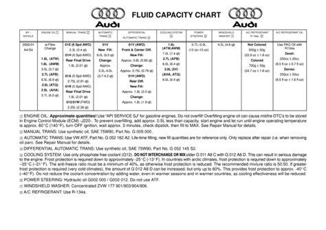 faq   fluid capacity chart