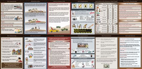 2011 complete guide to ieds improvised explosive devices enemy tactics roadside bombs counter ied targeting defeat the device programs technologies afghanistan iraq jieddo books iraq cultural smart card and ied reference kwikpoint