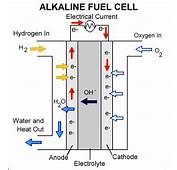 12 Hydrogen And Fuel Cell Stocks