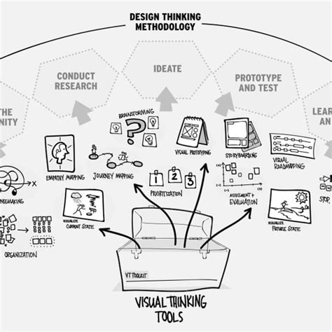 design thinking for visual communication review design thinking vs visual thinking carina guerreiro
