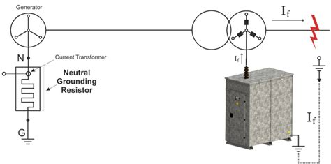 how neutral earthing resistor works neutral grounding resistors