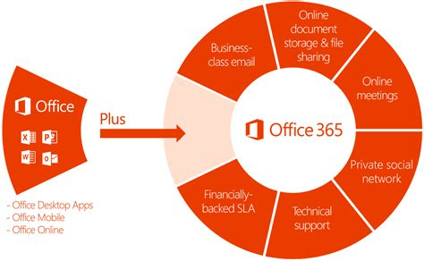 Office 365 Benefits by How Microsoft Office 365 Can Benefit Small Businesses
