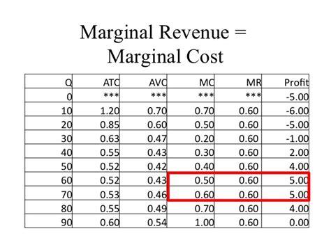 marginal costs econ 150 microeconomics