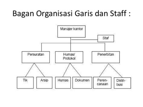 membuat bagan struktur organisasi garis lini organisasi dalam manajemen organizing