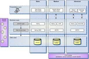 best architecture software software engineering best practices three tier