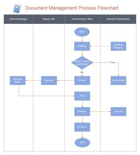 faire un diagramme de flux sur excel document management flowchart free document management