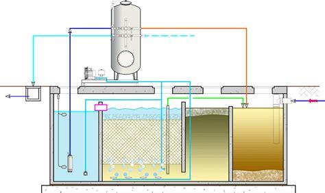 design interno interno designs trattamento acque reflue interno designs