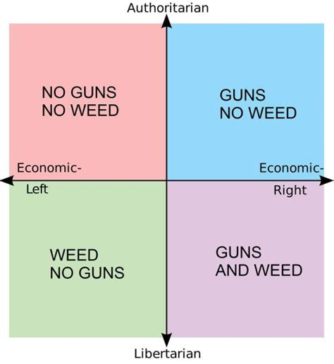 Guns Weed Political Compass Political Compass Know Your Meme Juul Skin Template
