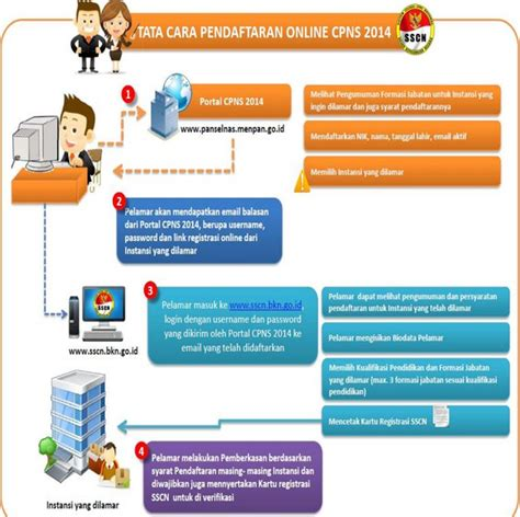 cara pendaftaran cpns 2014 panselnas sscn bkn go id