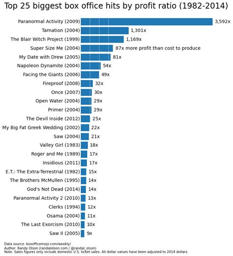 Top Ten Box Office by The Box Office Booms And Busts Since 1982 Dr