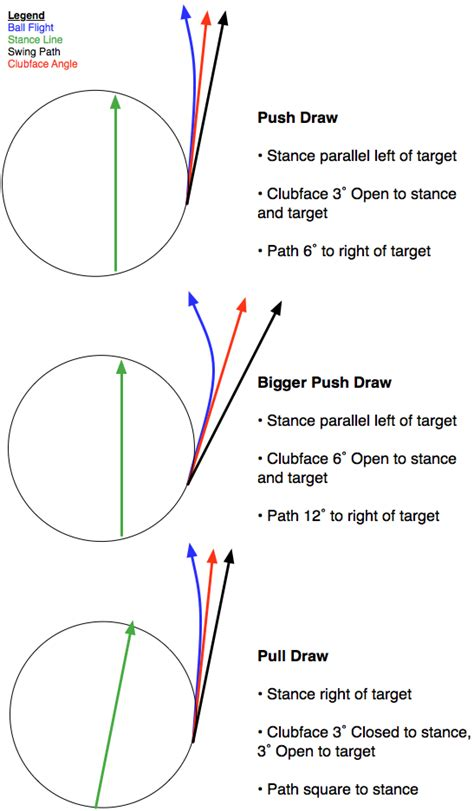 golf swing draw ball flight rules hitting a push draw instruction and