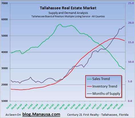 Housing Market Trends by Follow Real Housing Market Movements With Trend Analysis
