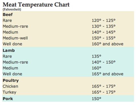 recommended internal cooking temperatures for beef lamb poultry and recipes dishmaps