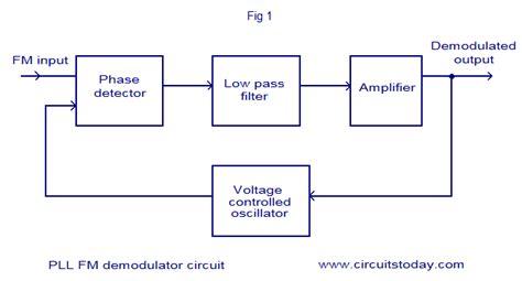 block diagram of pll pll fm demodulator circuit using xr2212 design working