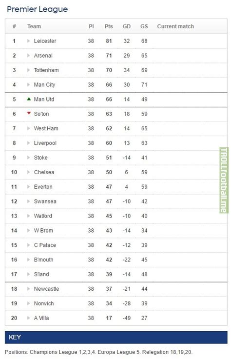 epl table last season 16 17 premier league tables please brokeasshome com