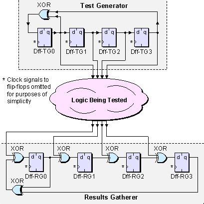 test pattern generator using lfsr for bist tutorial linear feedback shift registers lfsrs part 3