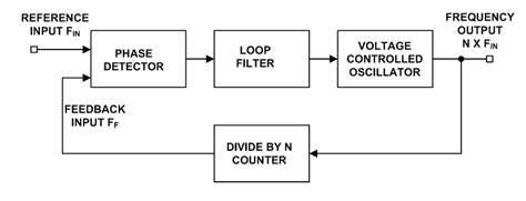 phase locked loop block diagram with explanation figure 1