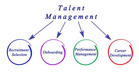 talent management dissertation help on dissertation of employees how do i get someone