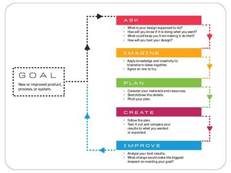design criteria engineering a a 4 engineering design thinking modular robotics
