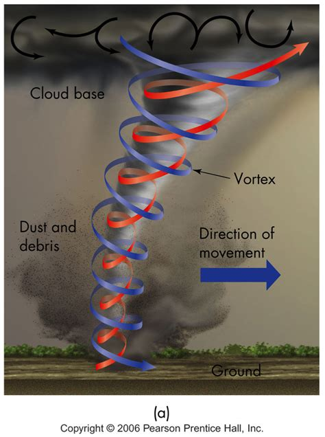 parts of a tornado diagram midterm 2 geology 103 with scatena at of