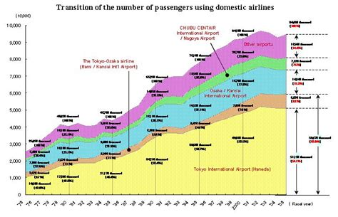 transition of the volume of international air cargo mlit japan