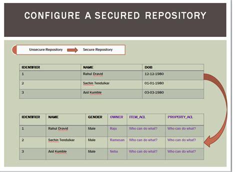 repository pattern in java atg repository design clean java