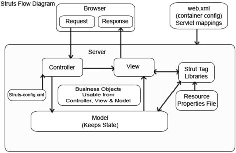 struts workflow struts workflow diagram with explanation choice image