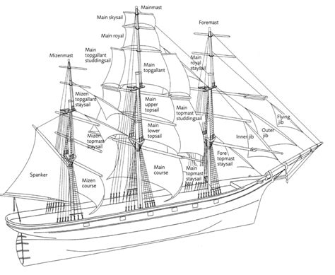 diagram of pirate ship the pirate empire all the things on a pirate ship