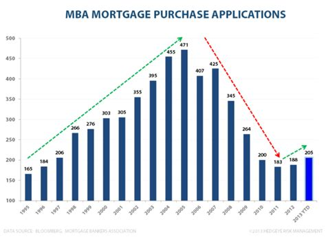 Mba Mortgage Applications Data by Mcd You Deserve A Today