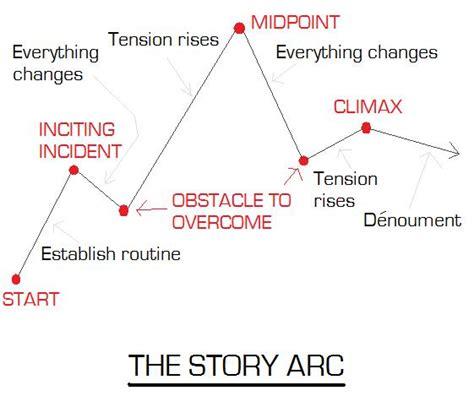 story arc fcmalby