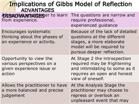 gibbs reflective model template collaborative task gibbs model of reflection