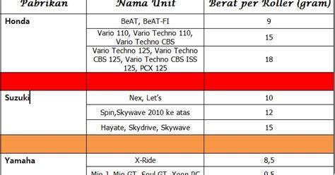daftar tabel berat roller matik oprek motor
